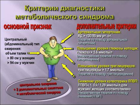 критерии диагностики метаболического синдрома